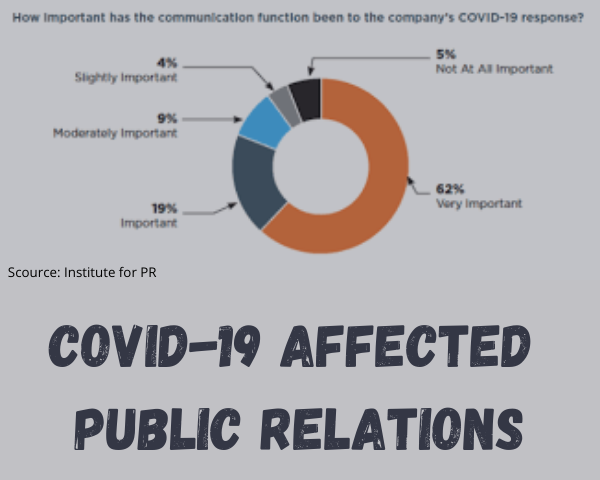 COVID affected Public Relations